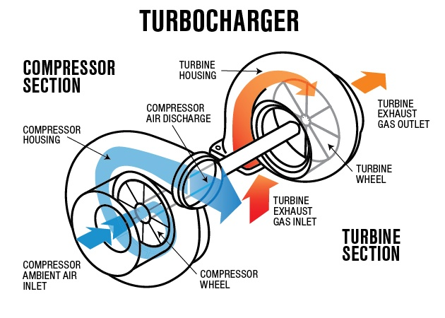 What is a Turbocharger and How Does it Work? - Eagle Ridge GM | Turbocharged Engine Diagram |  | Eagle Ridge GM