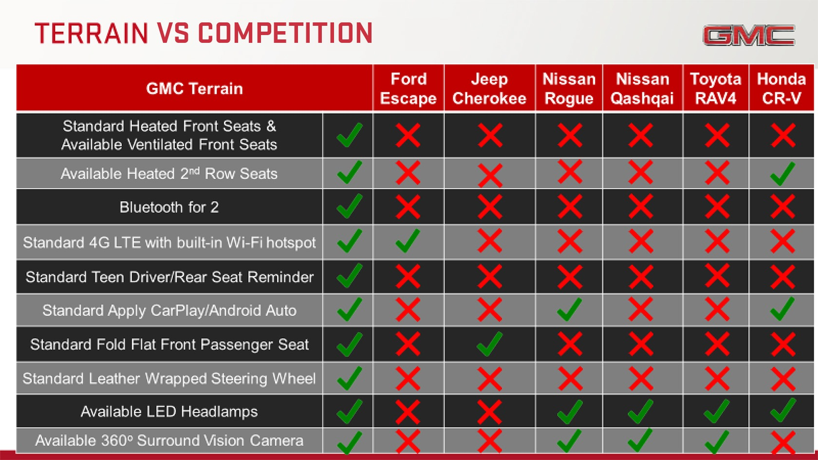 terrain vs competition