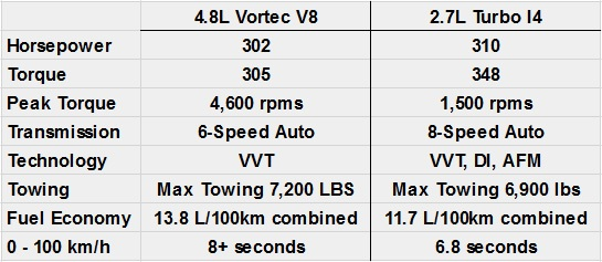 2.7L vs Vortec V8